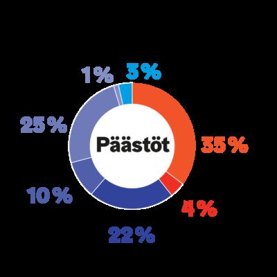 Graafi: Helsingin alueellisten päästöjen jakauma.